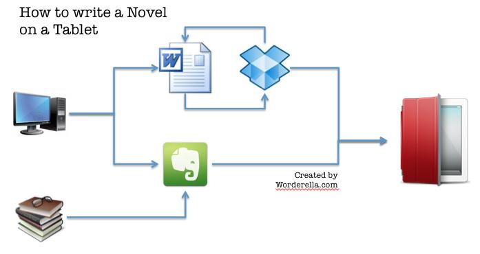 writeNovelonTablet_process
