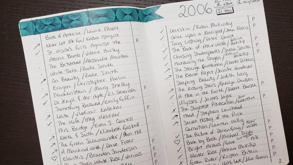 Photo of my 2006 reading list